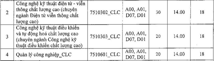 Ba đại học xét tuyển bổ sung hơn 3.000 chỉ tiêu - 17