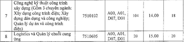 Ba đại học xét tuyển bổ sung hơn 3.000 chỉ tiêu - 11