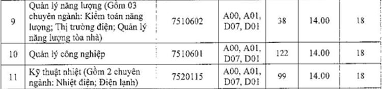 Ba đại học xét tuyển bổ sung hơn 3.000 chỉ tiêu - 12