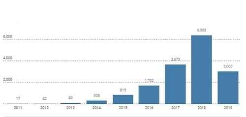 Số chuyến tàu hàng Trung Quốc - châu Âu hàng năm tính đến nửa đầu năm 2019. Đồ họa: SCMP.