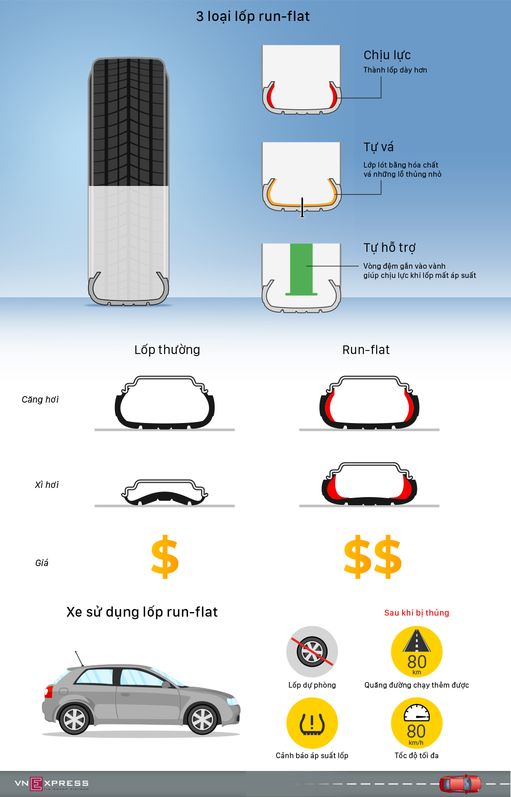 Lốp run-flat là gì?