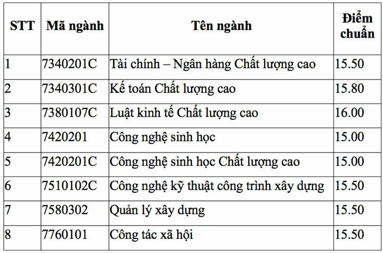 Điểm chuẩn xét tuyển bổ sung ở ba đại học TP HCM