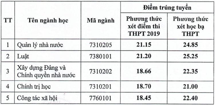 Điểm chuẩn xét tuyển bổ sung ở ba đại học TP HCM - 1