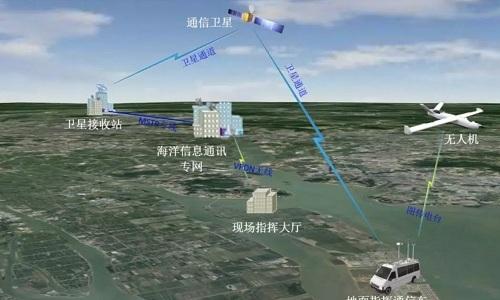 Mô hình hoạt độngcủa mạng lưới UAV của Bộ Tài nguyên Trung Quốc. Ảnh: SCMP.