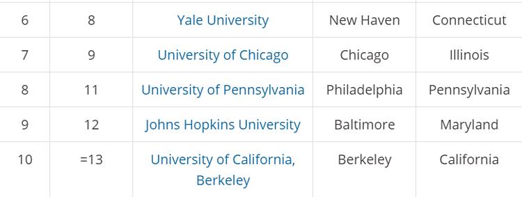 Top 10 đại học tốt nhất nước Mỹ 2020 - 1