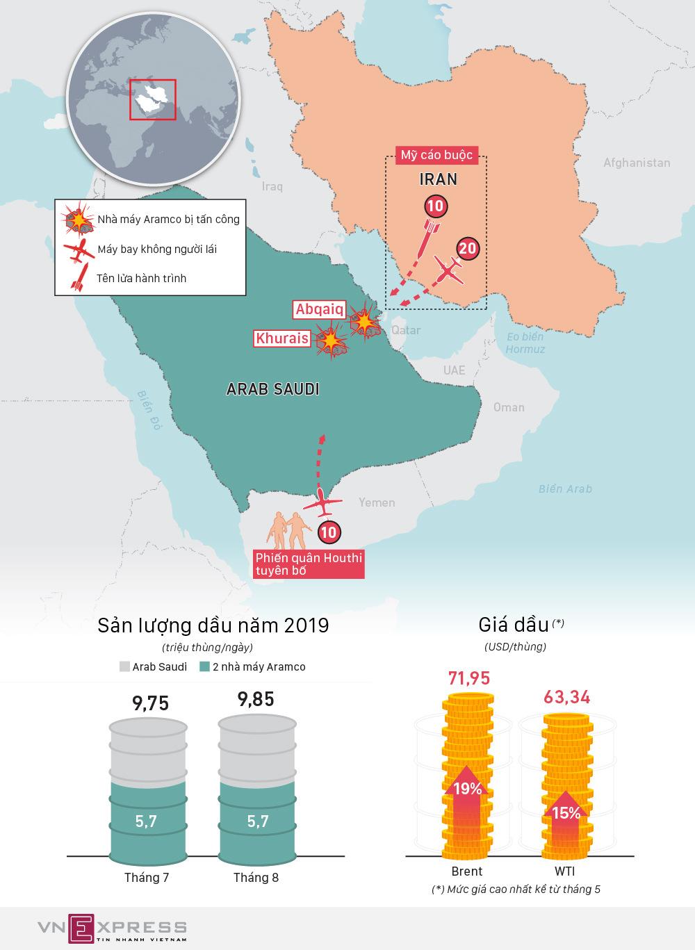 Tác động từ vụ tấn công nhà máy dầu Arab Saudi