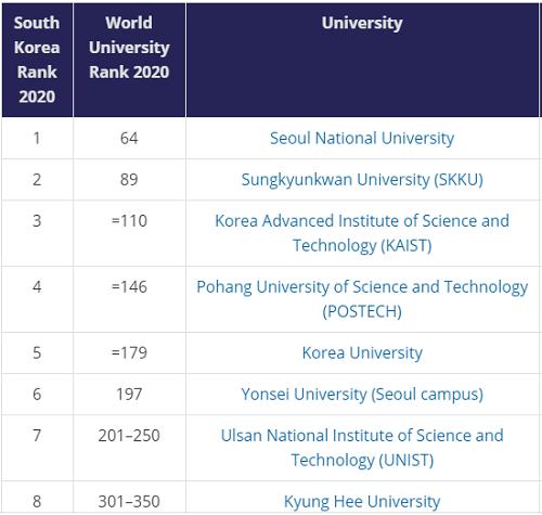 Năm đại học tốt nhất Hàn Quốc năm 2020 - 1