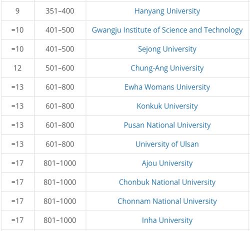 Năm đại học tốt nhất Hàn Quốc năm 2020 - 2