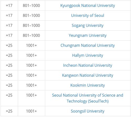Năm đại học tốt nhất Hàn Quốc năm 2020 - 3