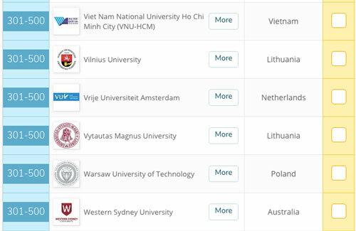 Đại học Quốc gia TP HCM trong top 301-500 bảng xếp hạng QS GER. Ảnh: topuniversities.com