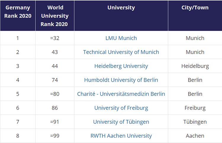 5 trường đại học tốt nhất Đức 2020 - 1
