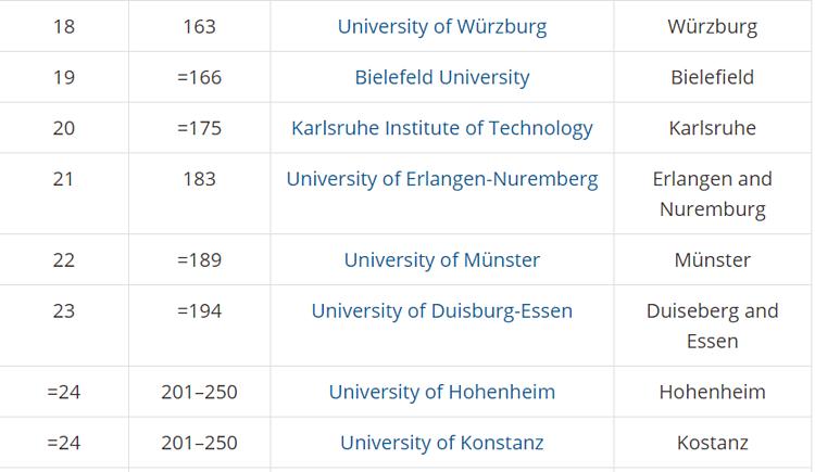 5 trường đại học tốt nhất Đức 2020 - 3