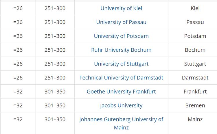 5 trường đại học tốt nhất Đức 2020 - 4