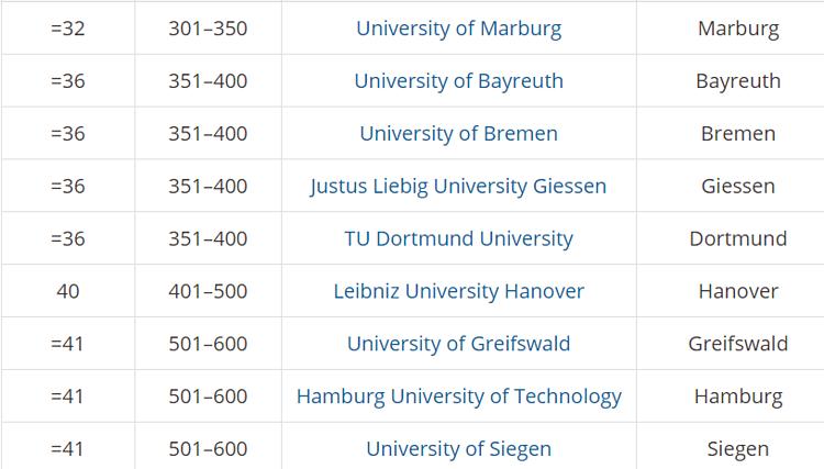 5 trường đại học tốt nhất Đức 2020 - 5