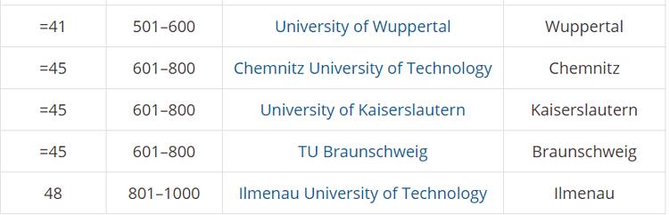 5 trường đại học tốt nhất Đức 2020 - 6