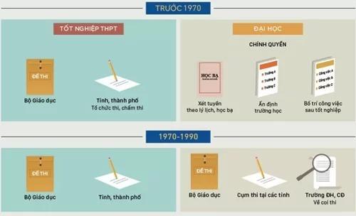 Lịch sử thi tốt nghiệp và đại học ở Việt Nam (click vào hình để xem chi tiết). Đồ họa: Việt Chung