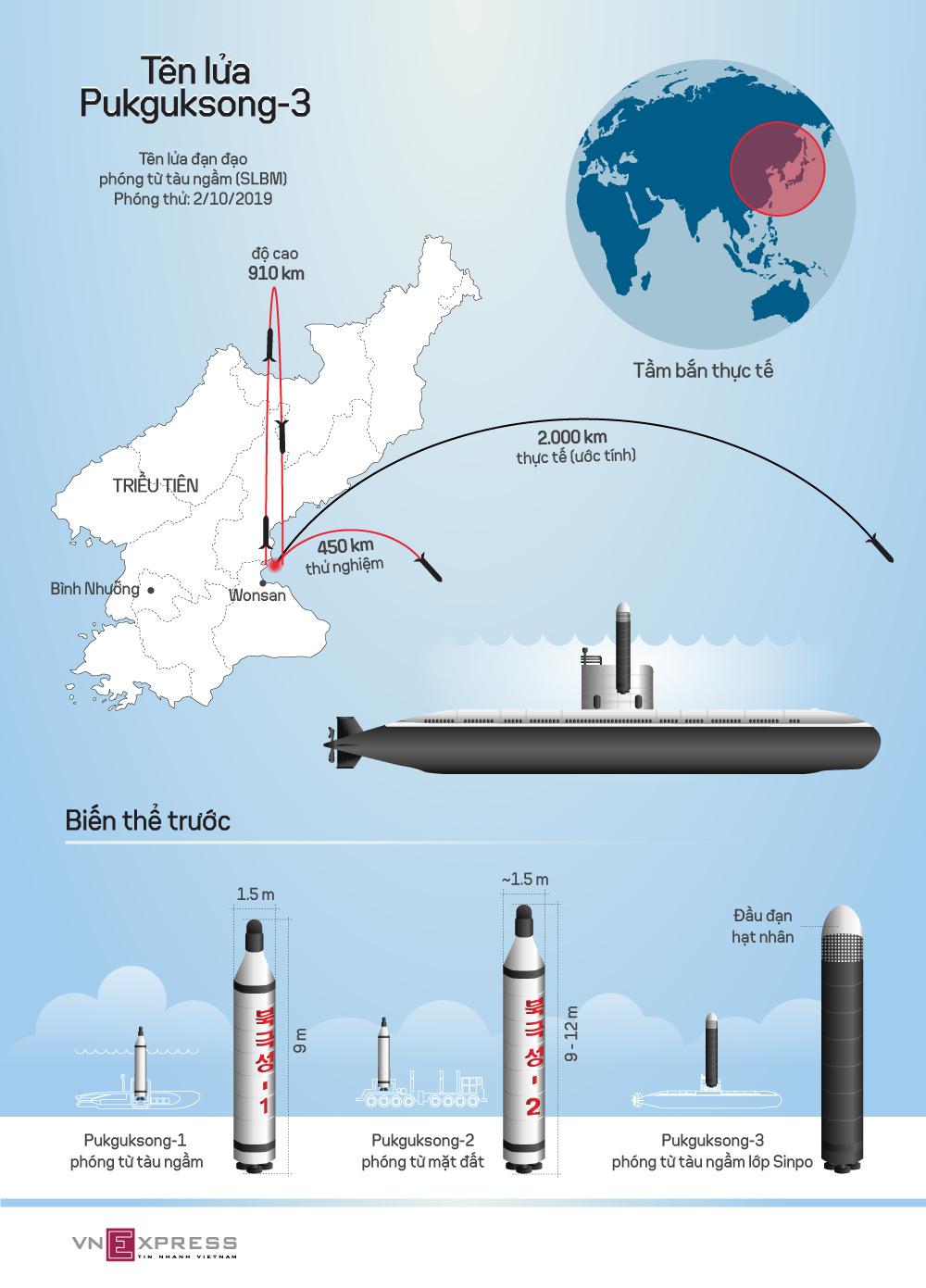 Mối đe dọa từ tên lửa Pukguksong-3