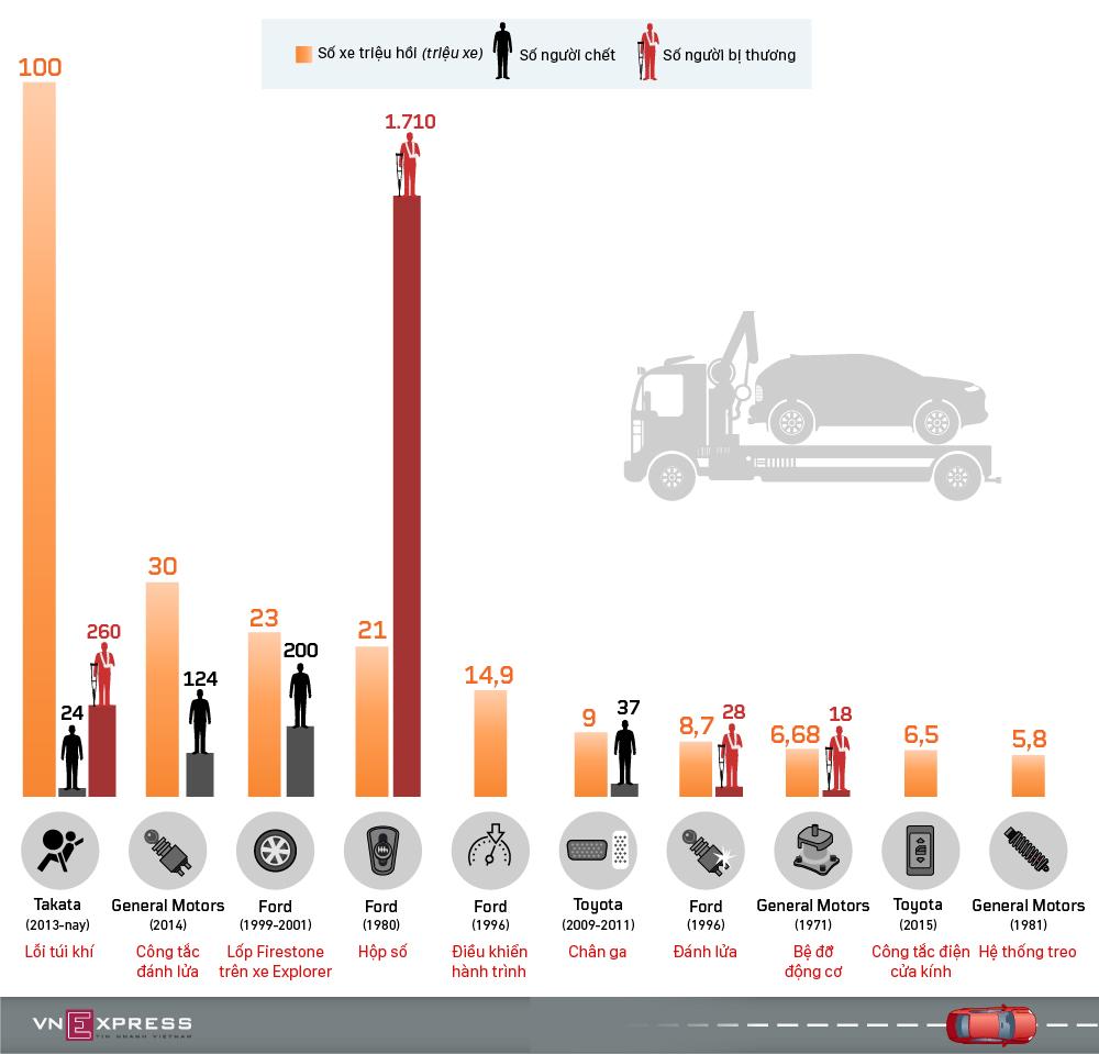 10 vụ triệu hồi lớn nhất ngành công nghiệp ôtô