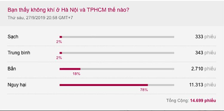 Kết quả khảo sát trên VnExpress có gần 15.000 độc giả trả lời, hơn 78% tin rằng mức độ ô nhiễm không khí ở Hà Nội và TP HCM hiện nay ở mức nguy hại.