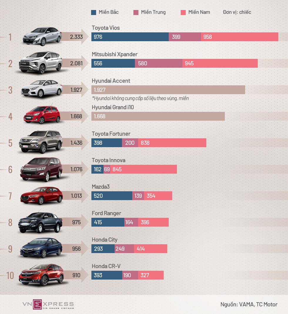Vios, Xpander, Accent dẫn đầu 10 xe bán chạy tháng 9