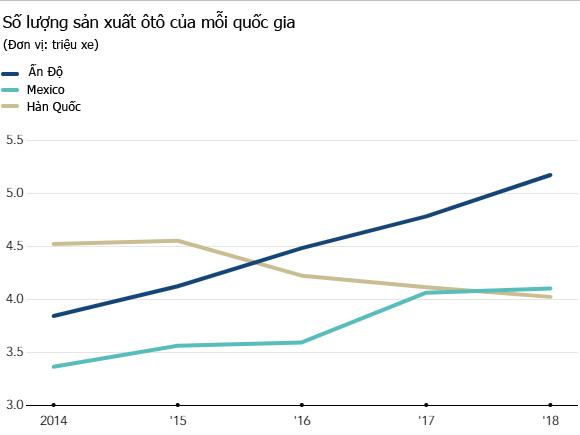 Số lượng sản xuất ôtô của Ấn Độ, Mexico và Hàn Quốc. Nguồn: IOMVM