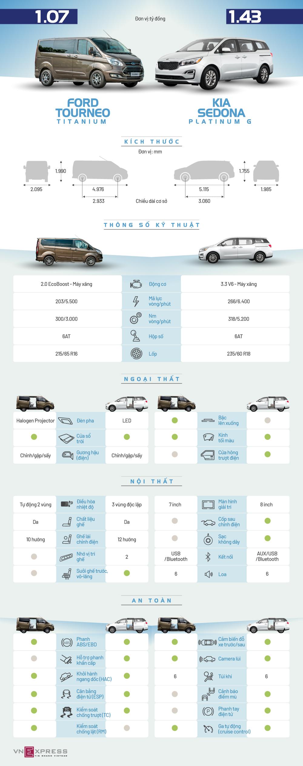 Ford Tourneo và Kia Sedona - cuộc chiến xe gia đình giá 1 tỷ