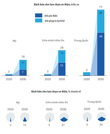 Kịch bản về lượng xe điện tiêu thụ đến 2030.