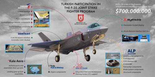 Các bộ phận tiêm kích F-35 do Thổ Nhĩ Kỳ chế tạo. Ảnh: Twitter.