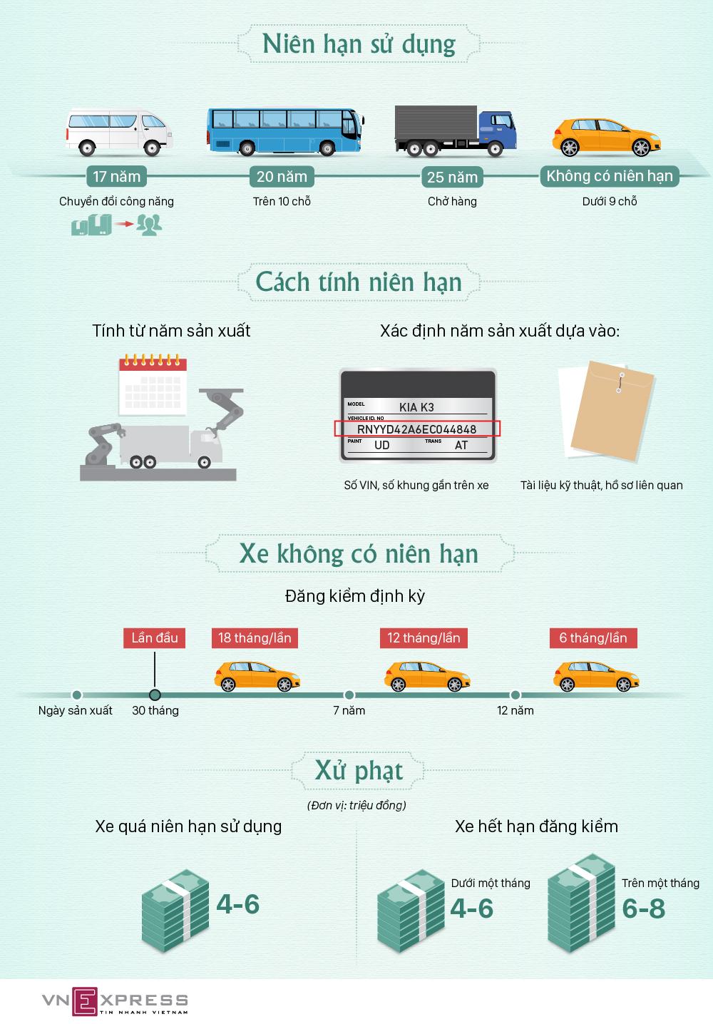 Ôtô ở Việt Nam được phép sử dụng trong bao lâu