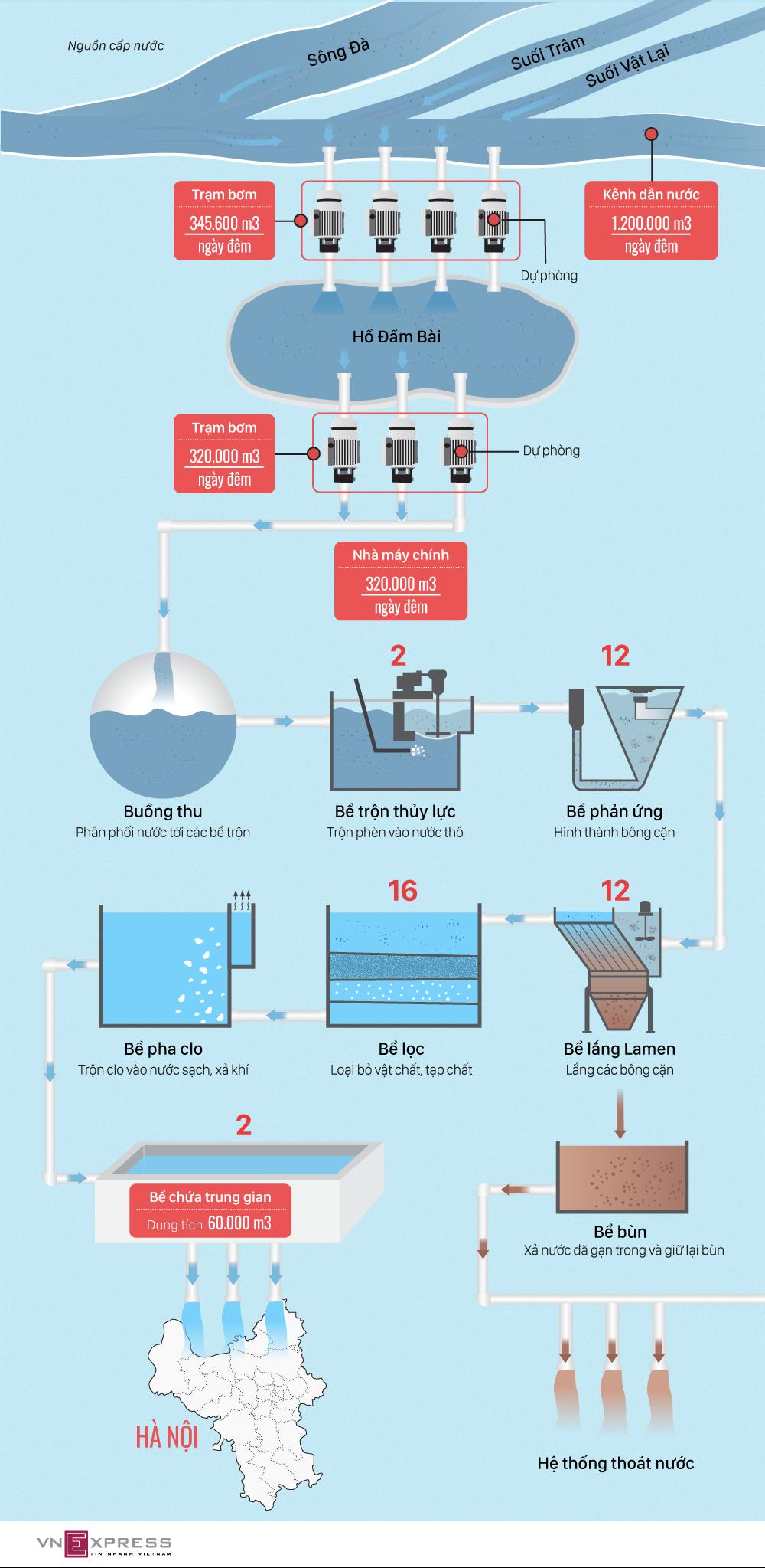 Quy trình xử lý của Nhà máy nước sạch Sông Đà như thế nào
