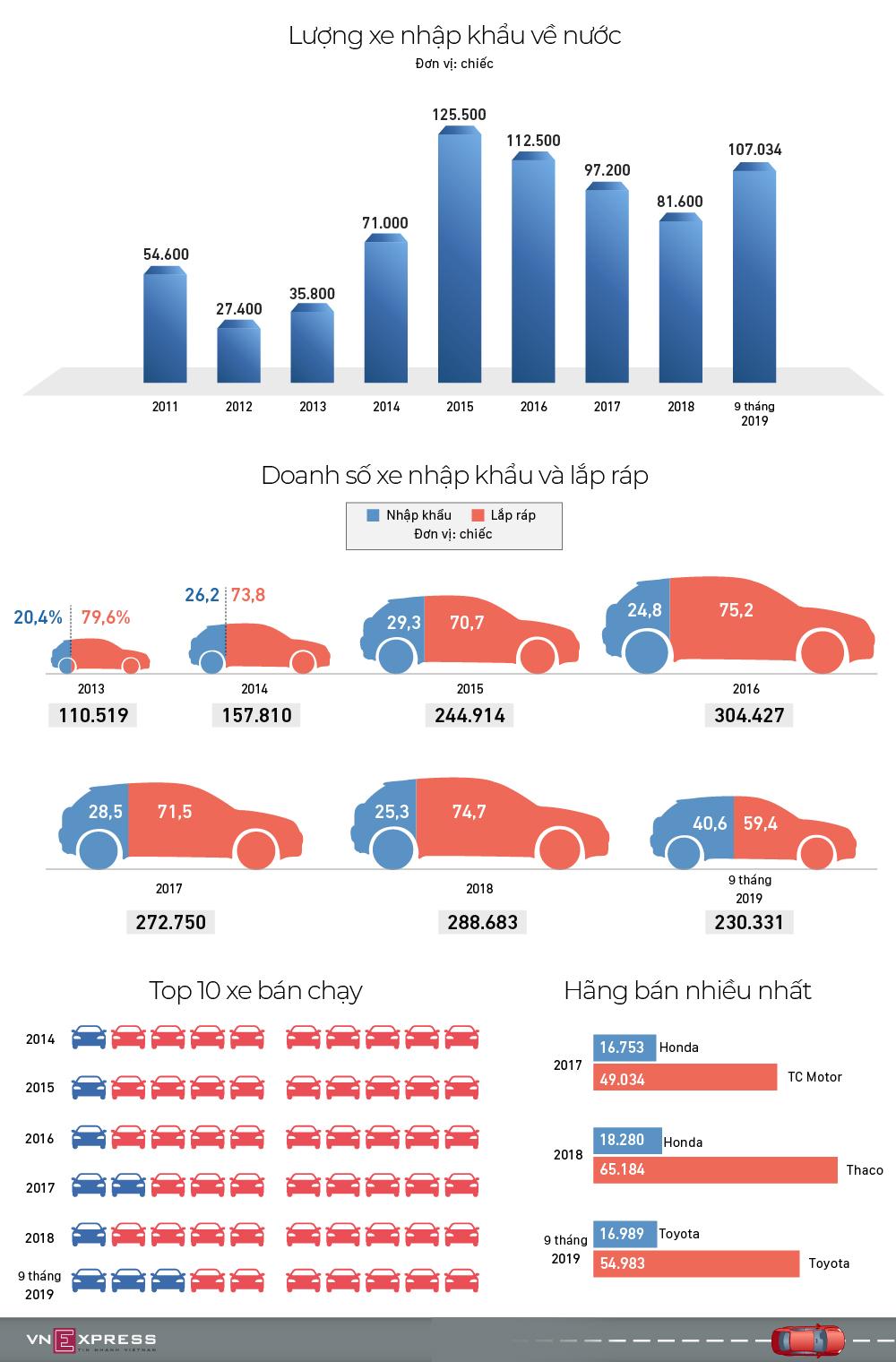 Xe nhập khẩu và lắp ráp - cuộc chiến chưa hồi kết tại Việt Nam