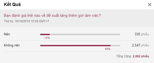 Thăm dò ý kiến độc giả VnExpress từ ngày 16/10 đến nay đã có gần 3.000 ý kiến, trong đó 88% độc giả cho rằng Không nên tăng số giờ làm thêm.