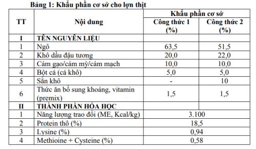 Khuyến cáo một số công thức thức ăn (khẩu phần cơ sở) giai đoạn lợn có khối lượng từ 20 kg đến khi xuất chuồng.