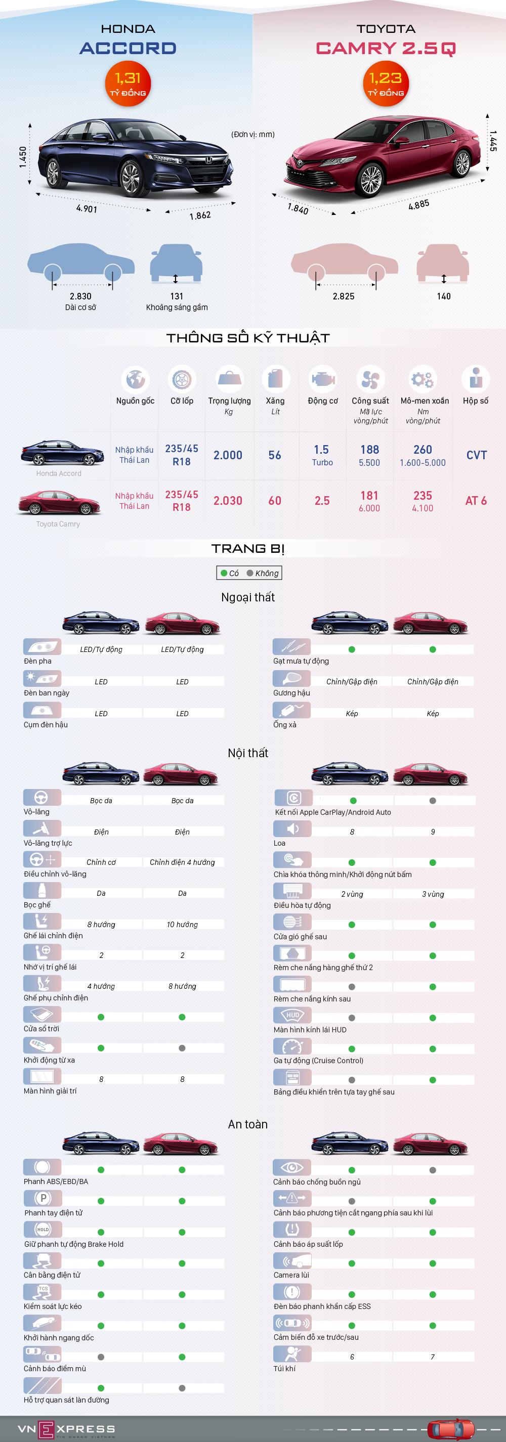 Honda Accord và Toyota Camry - cuộc đấu khi khách hàng hết mặn mà