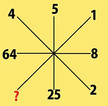 Năm bài toán logic ít người giải đúng