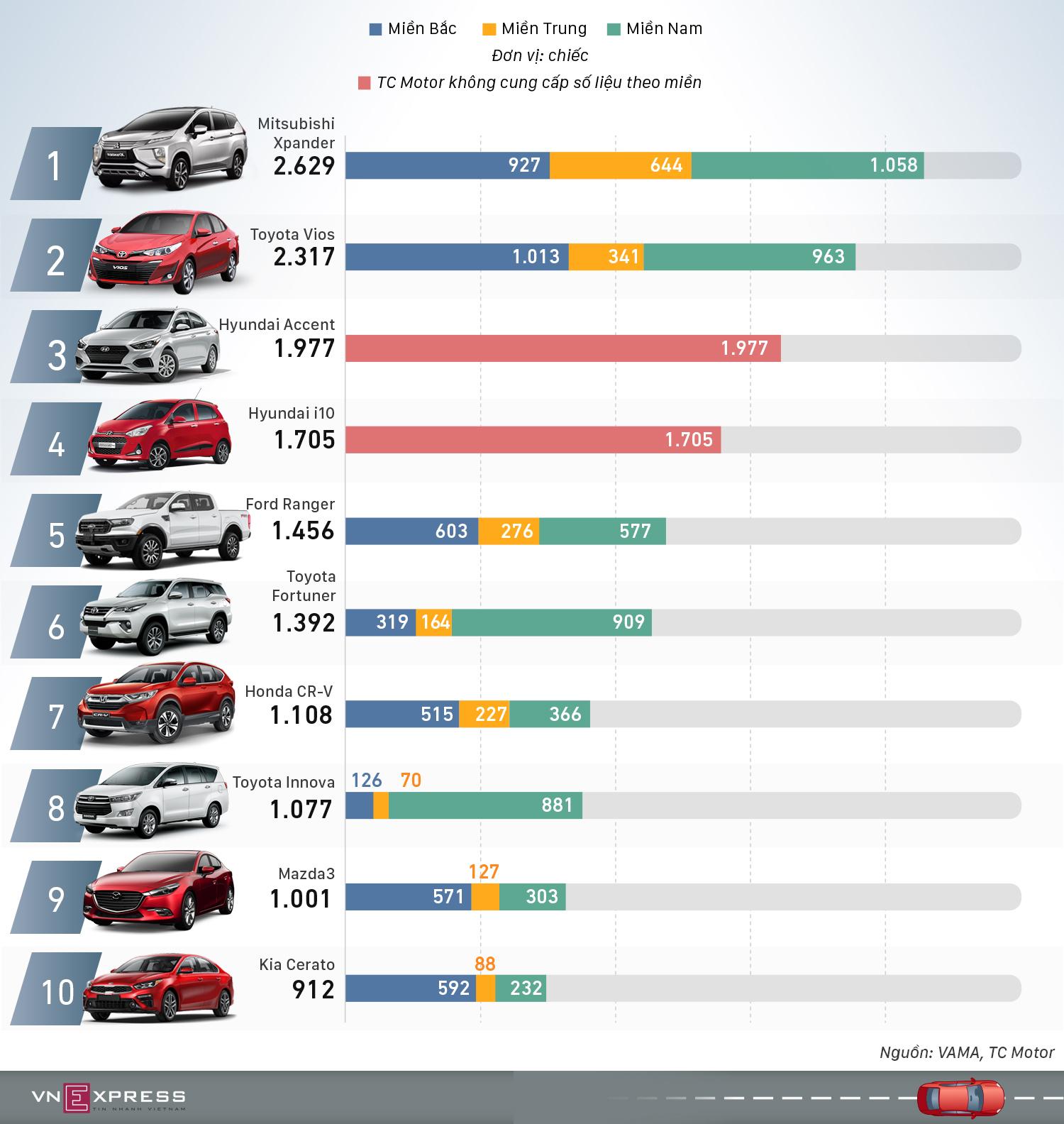 10 xe bán chạy nhất tháng 10 - Vios mất ngôi vương vào tay Xpander