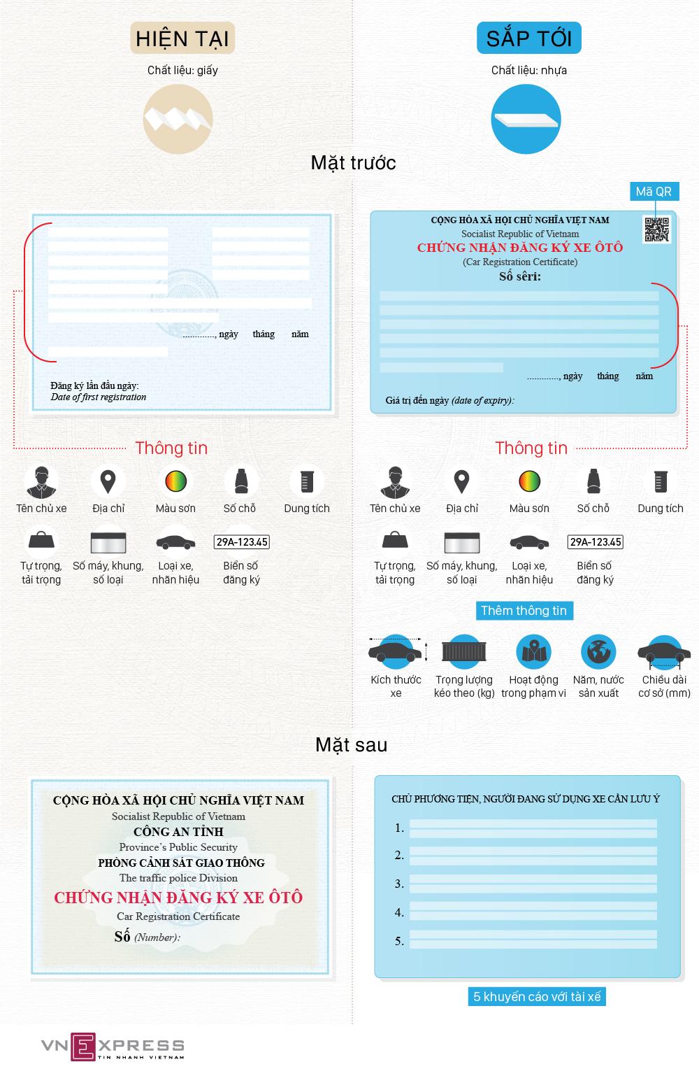 10 thay đổi trong giấy đăng ký xe ôtô