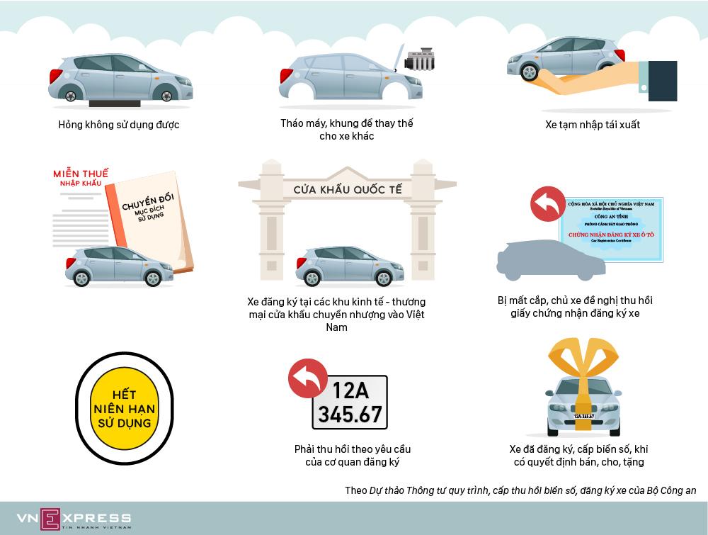 9 trường hợp buộc thu hồi biển số ôtô, xe máy