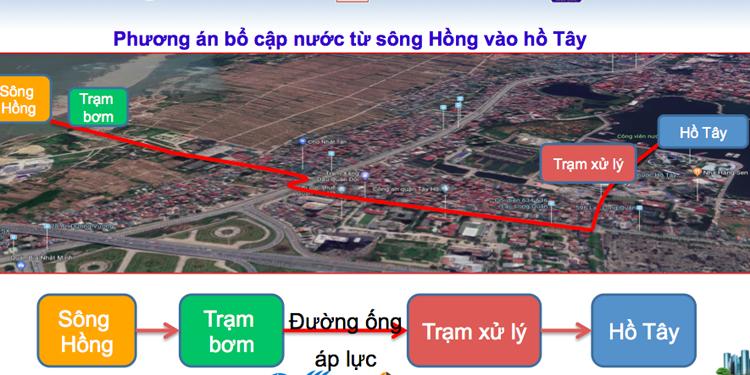 Sơ đồ phương án dẫn nước sông Hồng và hồ Tây. Nguồn: Công ty thoát nước Hà Nội.