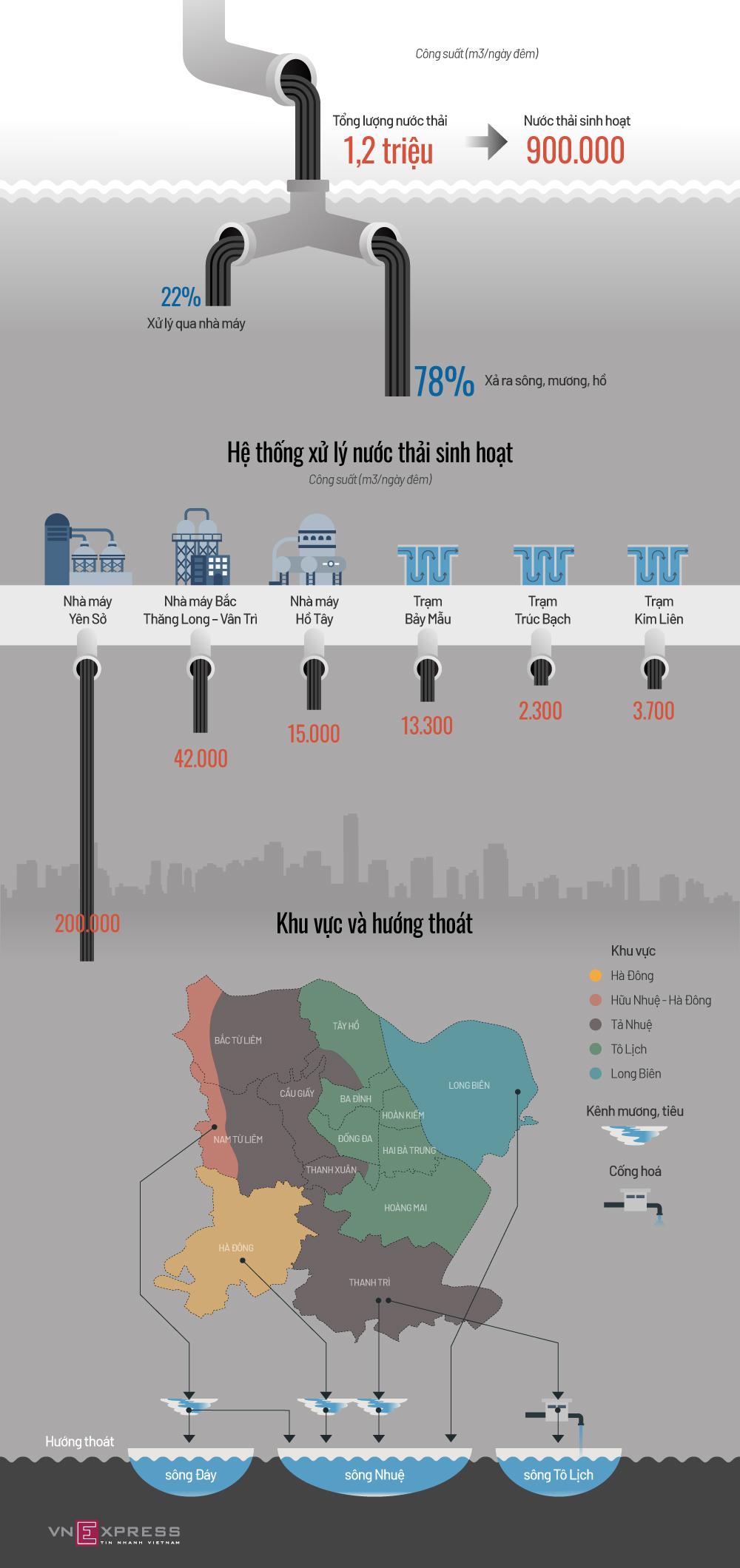 Hiện trạng xử lý nước thải ở thủ đô
