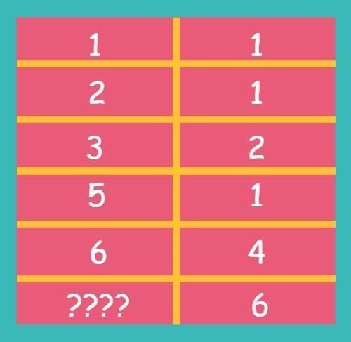 Thử thách với năm bài toán điền số - 1