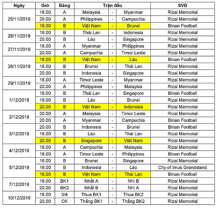 Lịch thi đấu SEA Games 30 môn bóng đá nam.