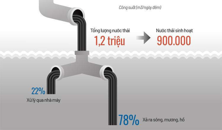 Hiện trạng xử lý nước thải ở Hà Nội (click vào hình để xem). Đồ họa: Tiến Thành