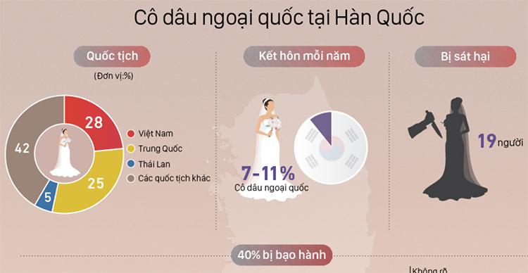 https://vnexpress.net/infographics/thuc-trang-co-dau-ngoai-o-han-quoc-3951653.html