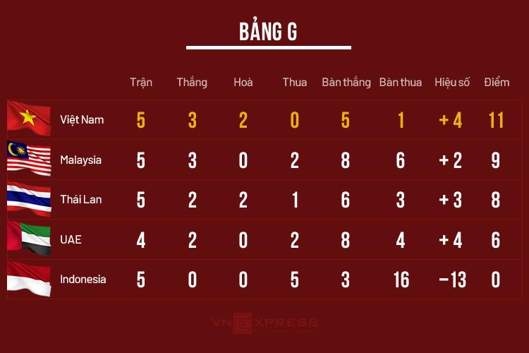 Một điểm là nhiều hay ít với đội tuyển Việt Nam? - 1