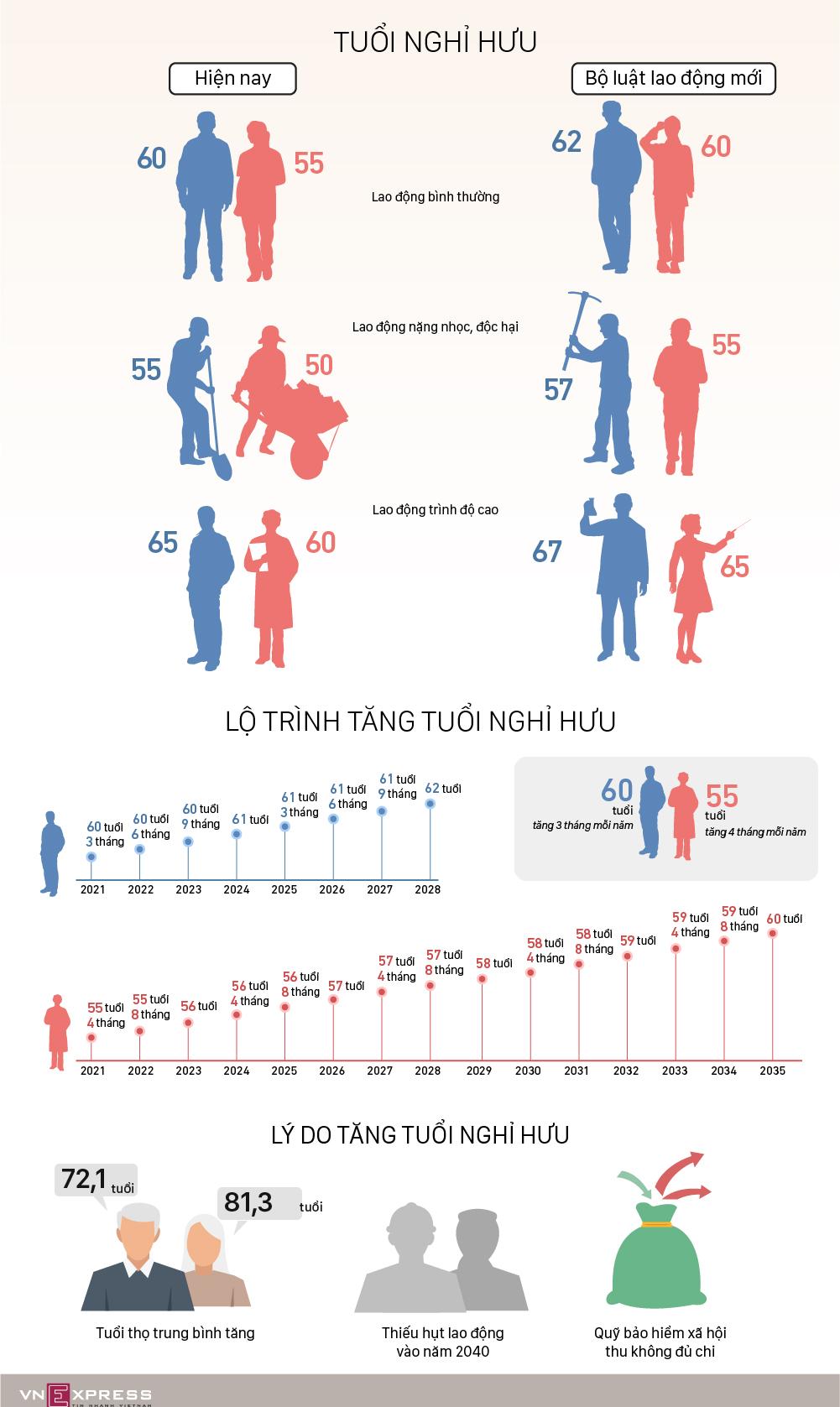 Lộ trình tăng tuổi nghỉ hưu
