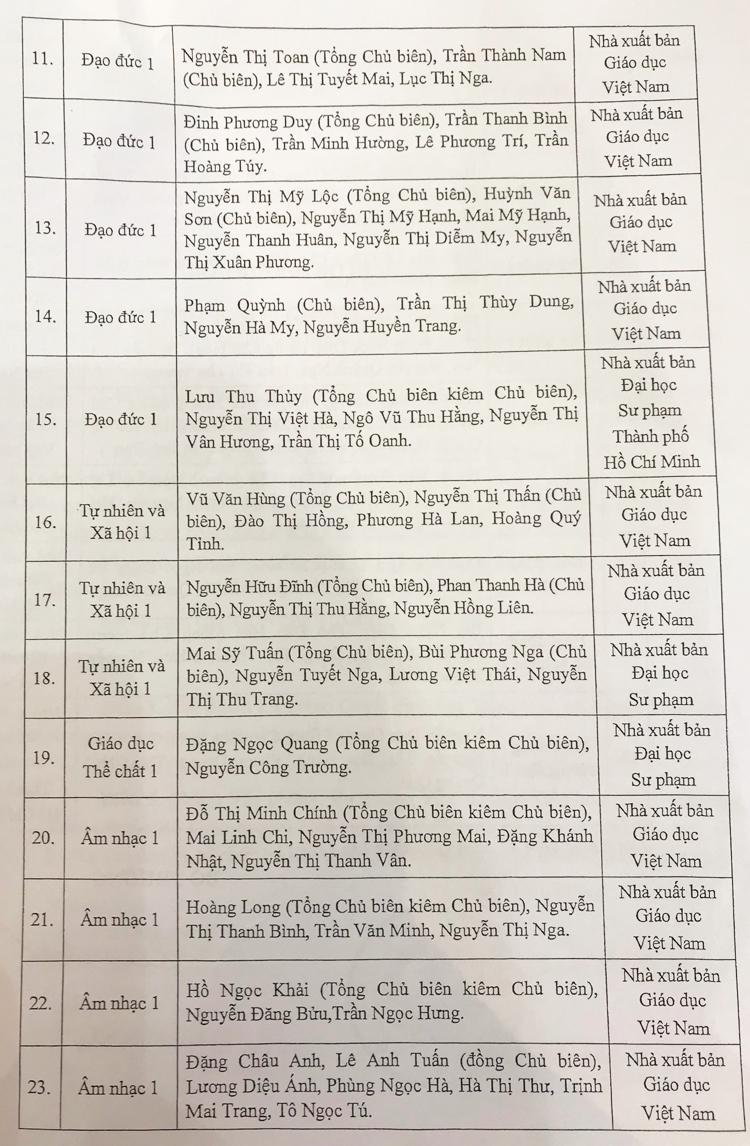 32 sách giáo khoa lớp 1 mới được phê duyệt - page 3 - 1