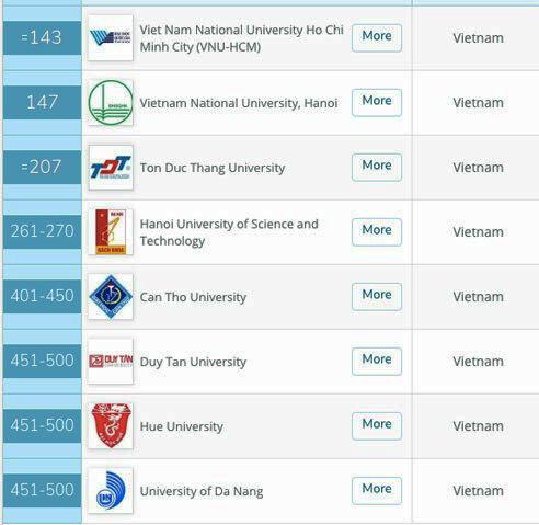 8 đại học Việt Nam vào nhóm trường hàng đầu châu Á