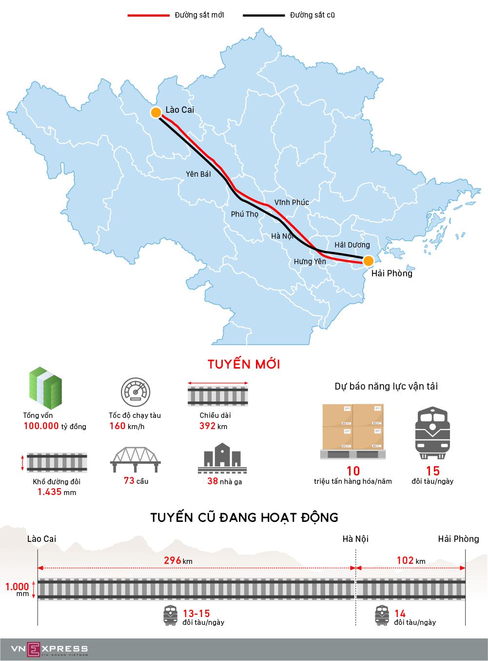 Đường sắt Lào Cai - Hà Nội - Hải Phòng được quy hoạch như thế nào?
