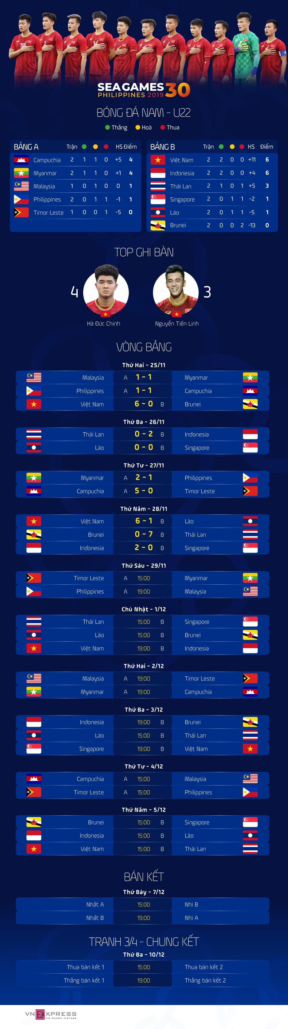 Lịch đấu và bảng điểm bóng đá SEA Games 2019